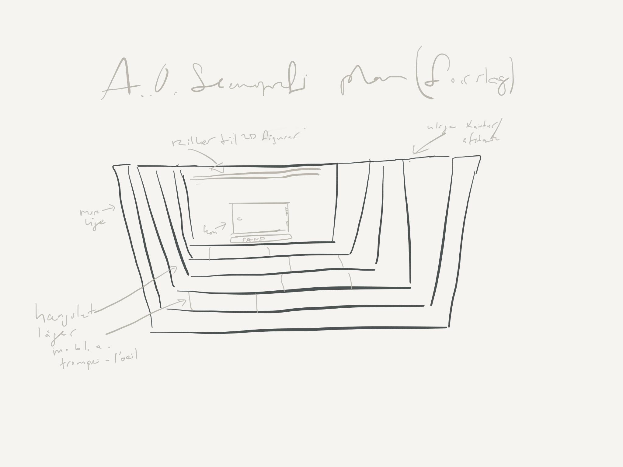 Arternes Oprindelse Scenografi koncept plan